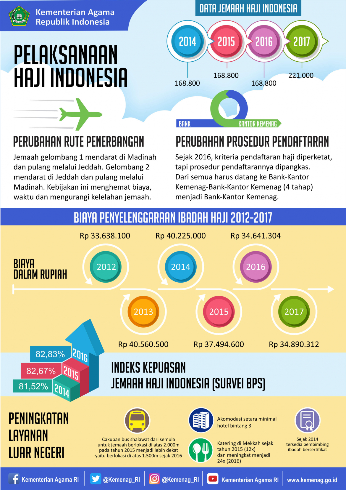 Info Grafis Pelaksanaan Ibadah Haji Indonesia 2018 dari Kemenag