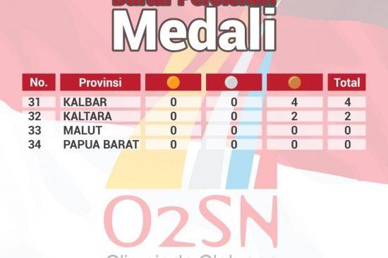 Provinsi Jawa Timur Kembali Menggondol Predikat Juara Umum Olimpiade Olahraga Siswa Nasional (O2SN) 2019
